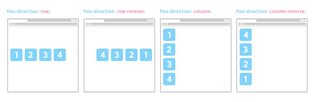 flex-directionで使用できる値