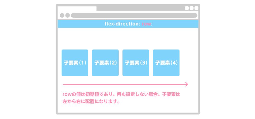 flex-direction: row;|rowの値は初期値であり、何も設定しない場合、子要素は左から右に配置になります。