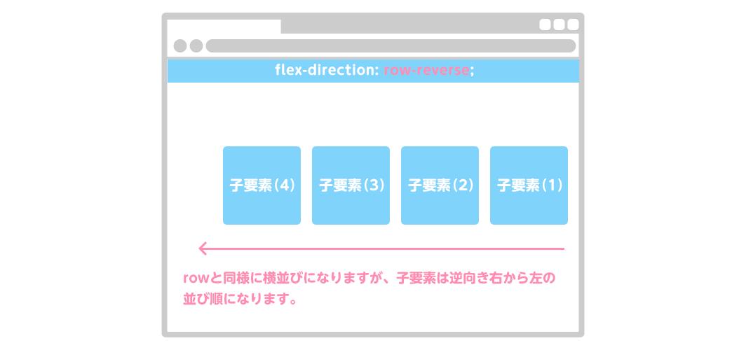 flex-direction: row-reverse;|rowと同様に横並びになりますが、子要素は逆向き右から左の並び順になります。