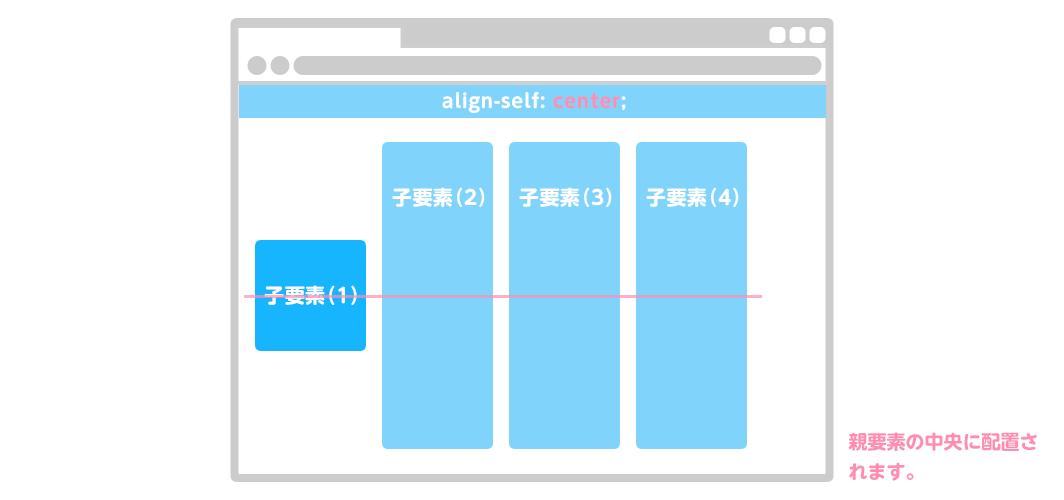 align-self:center|親要素の中央に配置されます。